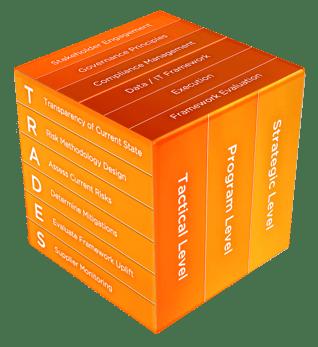Supply Chain Risk Management Framework